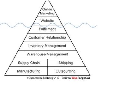 Online Marketing Property Iceberg